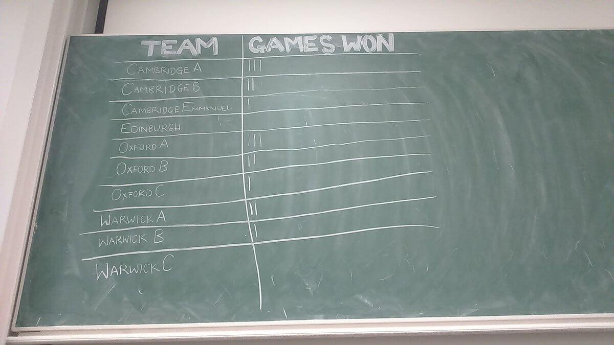 ACF Regionals Scores